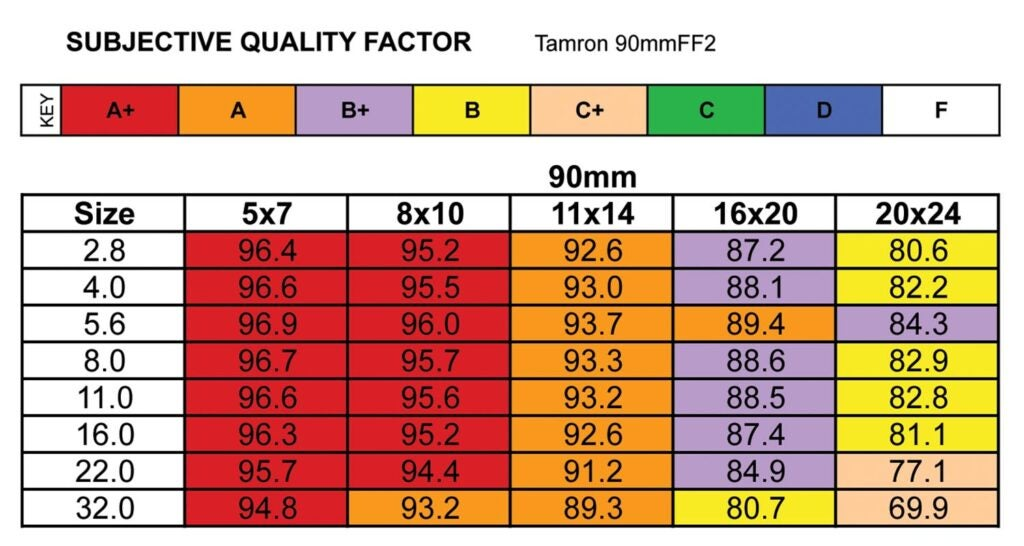Tamron SP 90mm F/2.8 Lens Review