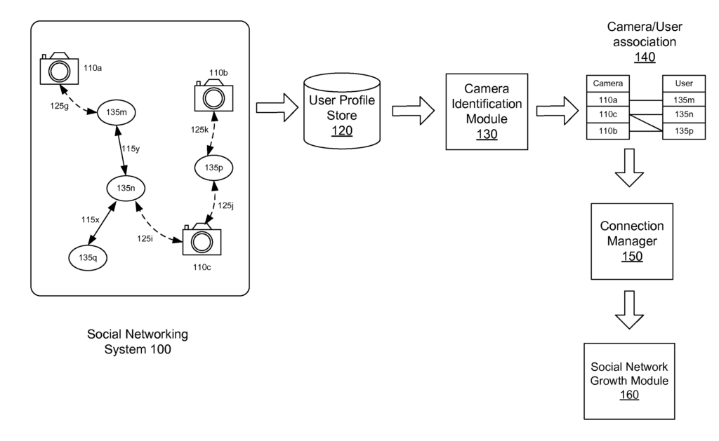 Facebook Patent Can Automatically Identify Your Camera From the Pictures