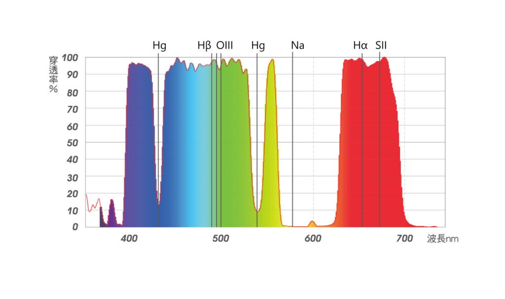 stc Astro-Multispectral Filter for astro photography