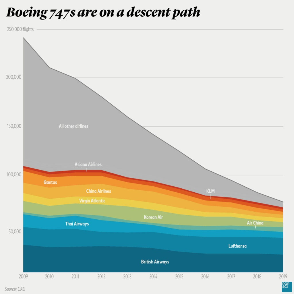 Commercial 747 flights over time